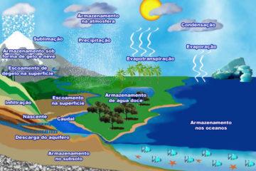 Consultoria em Hidrogeologia