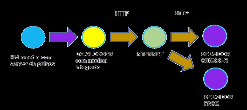 Exemplo de diagrama de arquitetura de um cliente, que utiliza o Hidrobox, com proposta técnica aprovada pelo DAEE.
